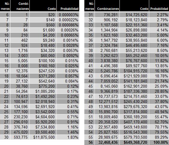 Tabla Combinaciones Costo Probabilidad